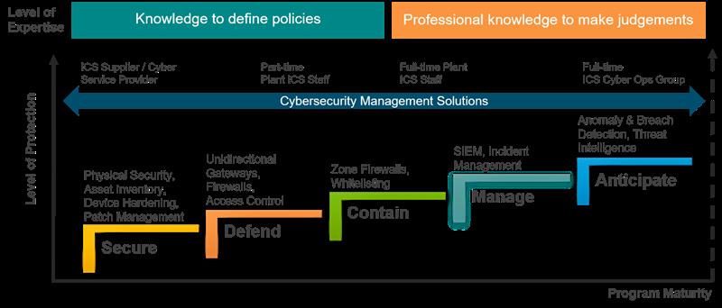ARC Cybersecurity Maturity Model