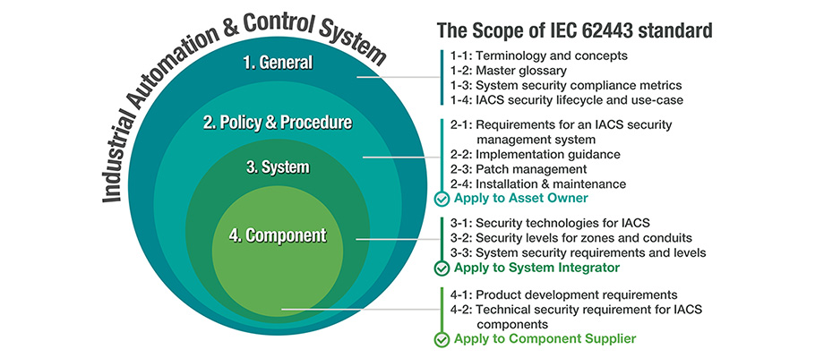 The IEC 62443 Standard