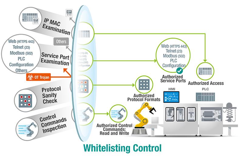 Whitelist Control
