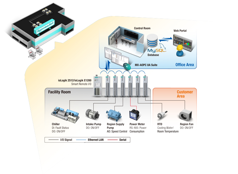 energy-saving-smart-HVAC-system-hypermarket.jpg