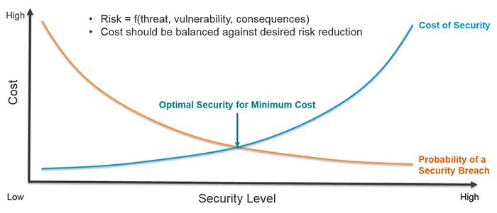 071_01_security-vs-cost.jpg